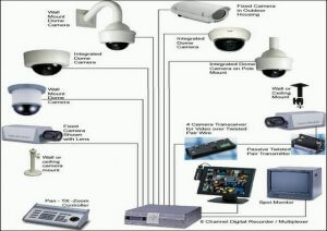 How To Design Home Security Camera System